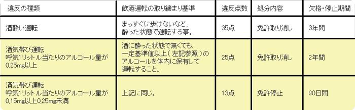 『お酒の量とアルコール ... - kuruma-urutorako.com