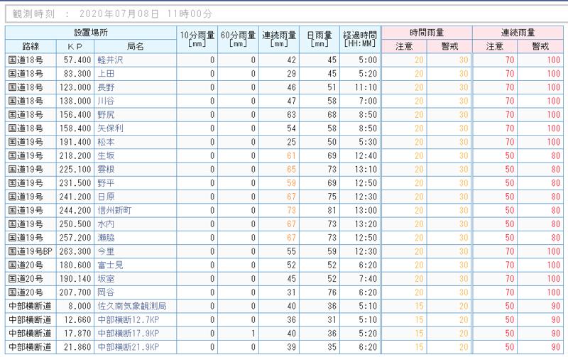 2020年7月8日の午前11時現在の長野県内の各地の雨量