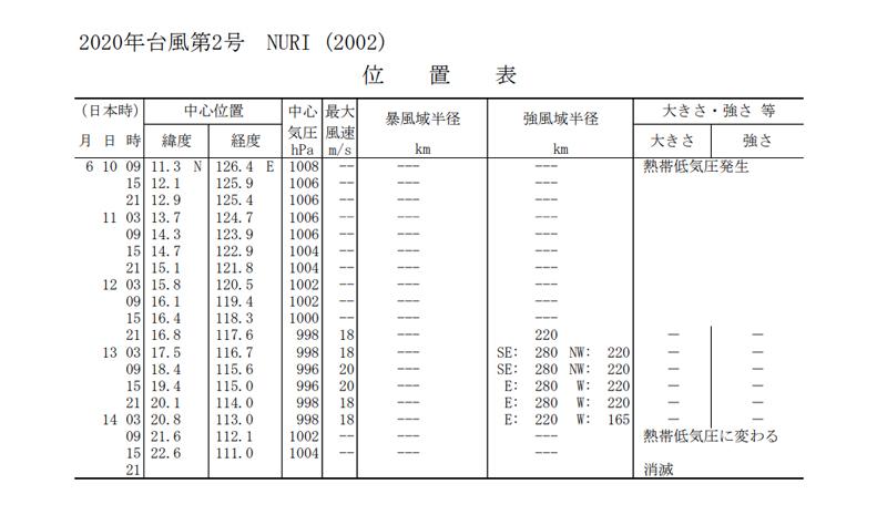 2020年台風第2号NURI位置表