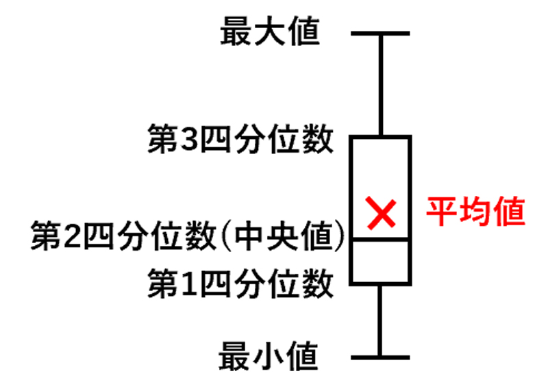 メテオグラム箱ひげ図と四分位数